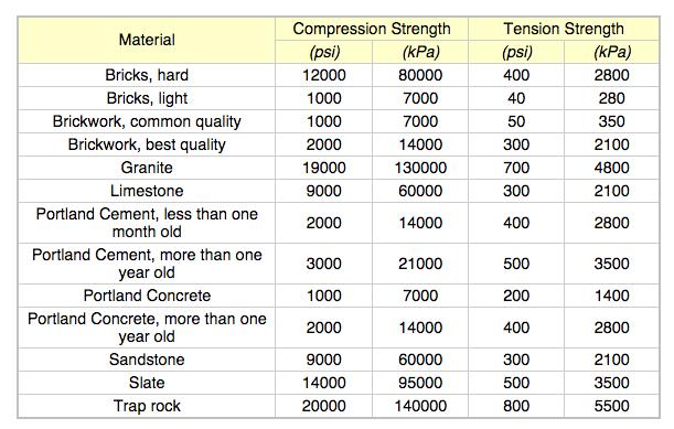 Portland Cement Concrete Ultimate Stress : Common material compressive tensile strength b reddy